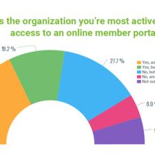 Online membership portal stats